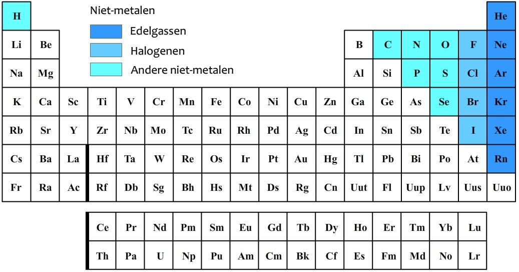 In het onderstaande periodiek systeem zijn de niet-metalen ...