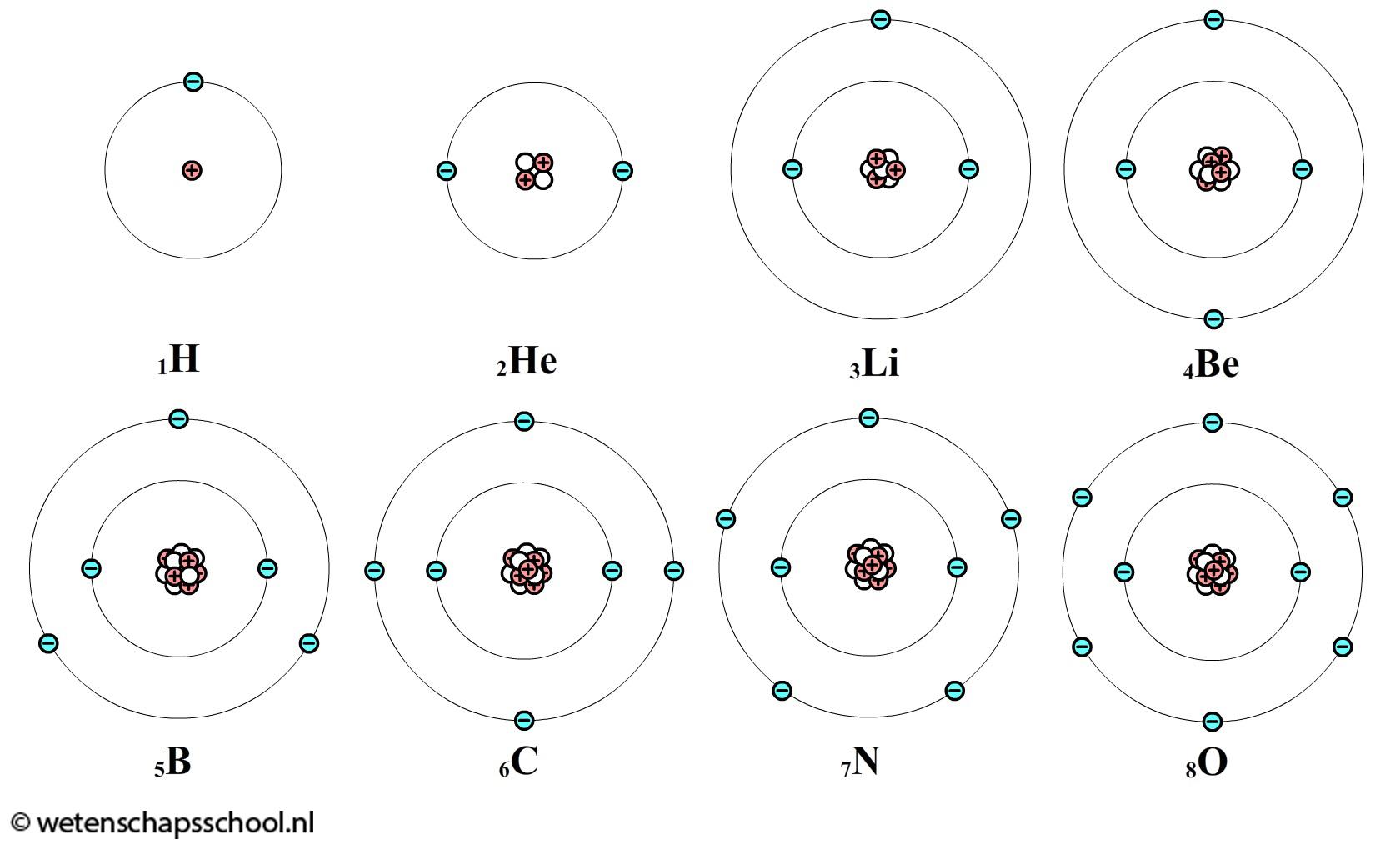 elk atoomsoort wordt gekenmerkt door een vast aantal protonen in de kern het aantal protonen in. Black Bedroom Furniture Sets. Home Design Ideas